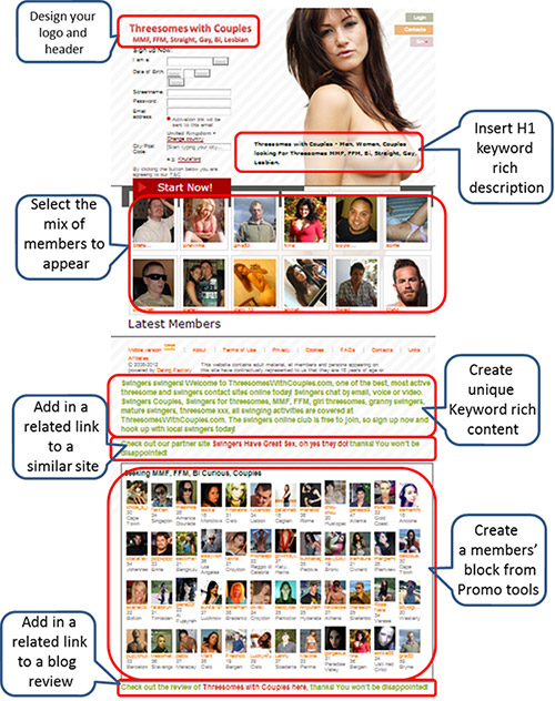 How to create a dating site