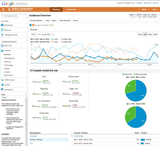 Web traffic analysis