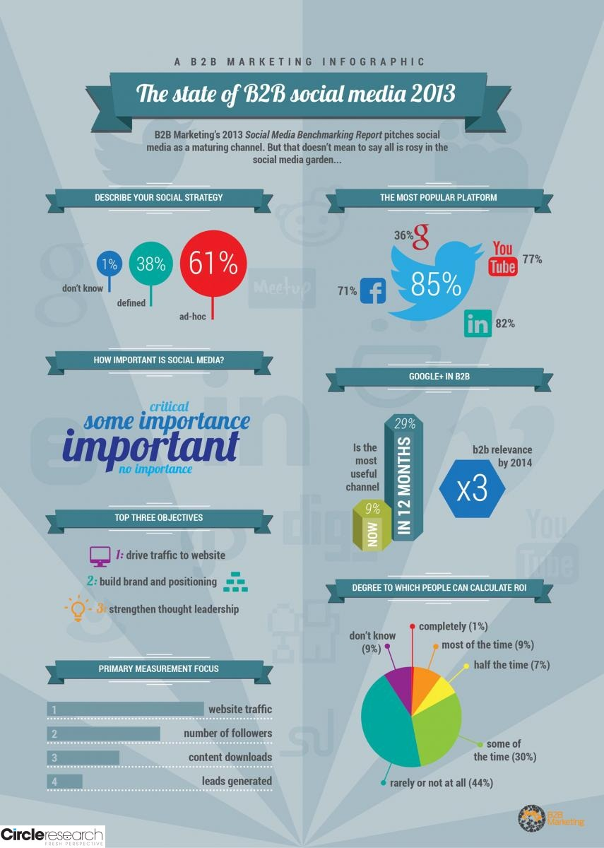 The State of B2B Social Media for 2013 Roundtable